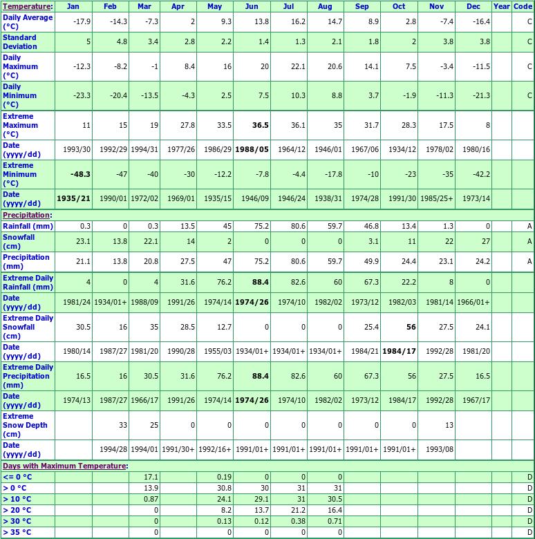 Waskesiu Lake Saskatchewan Canada Climate Graphs With Monthly