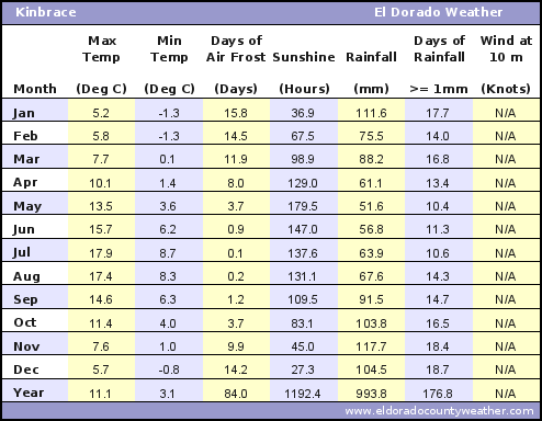Kinbrace Average Annual High & Low Temperatures, Precipitation, Sunshine, Frost, & Wind Speeds