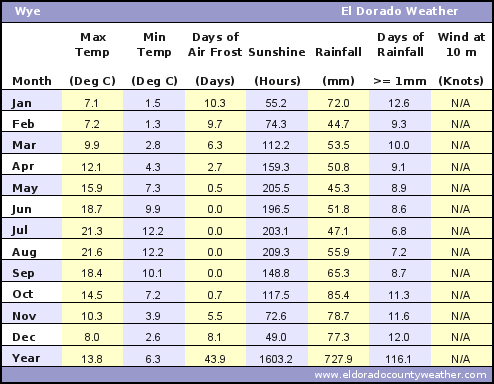 Wye Average Annual High & Low Temperatures, Precipitation, Sunshine, Frost, & Wind Speeds